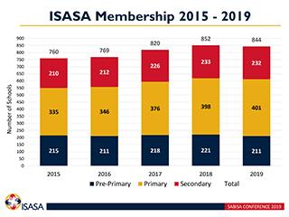 ISASA Update SABISA 2019